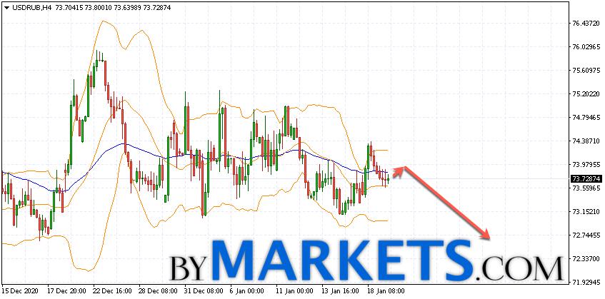 USD/RUB forecast Dollar Ruble on January 20, 2021