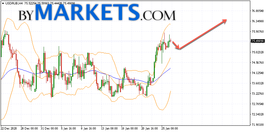 USD/RUB forecast Dollar Ruble on January 27, 2021