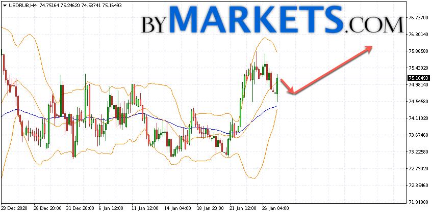 USD/RUB forecast Dollar Ruble on January 28, 2021