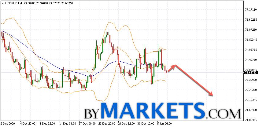 USD/RUB forecast Dollar Ruble on January 7, 2021