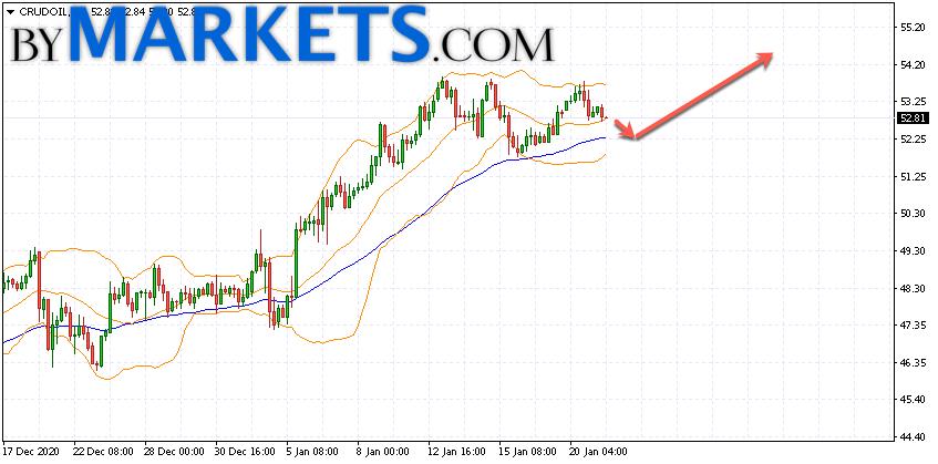 WTI crude oil forecast and analysis on January 22, 2021