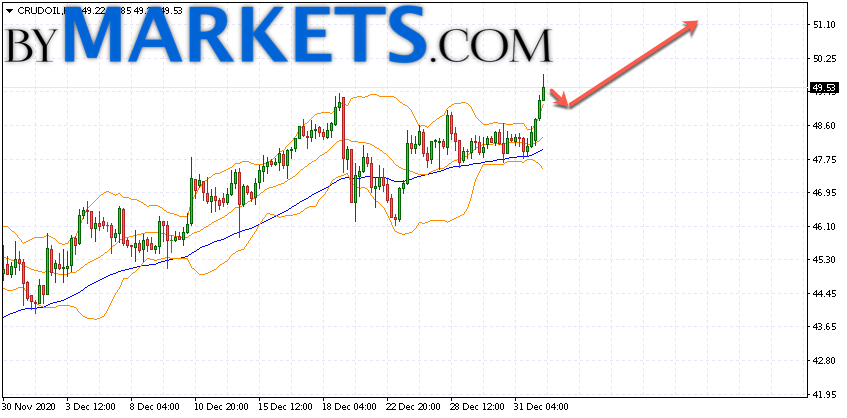 WTI crude oil forecast and analysis on January 5, 2021