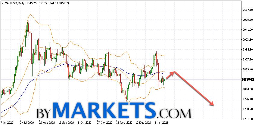 XAU/USD weekly forecast on January 18 — 22, 2021