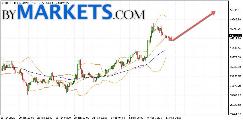 Bitcoin (BTC/USD) forecast and analysis on February 12, 2021