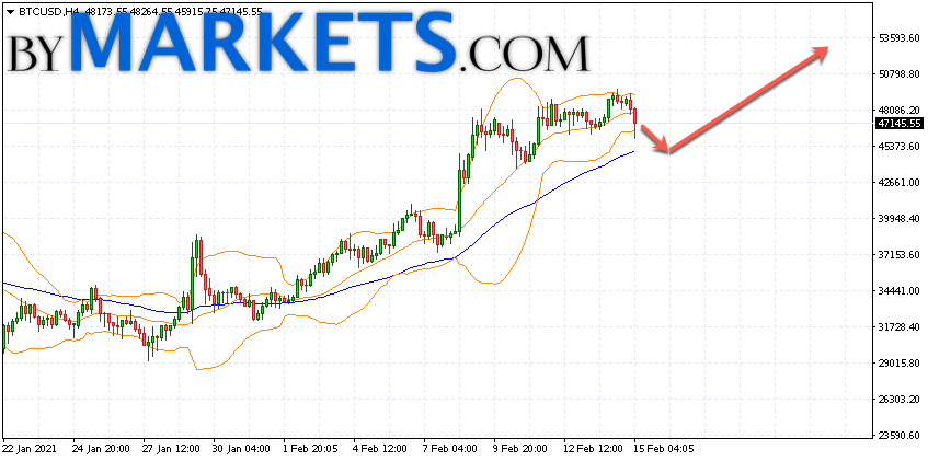Bitcoin to Hungarian Forint, convert BTC in HUF