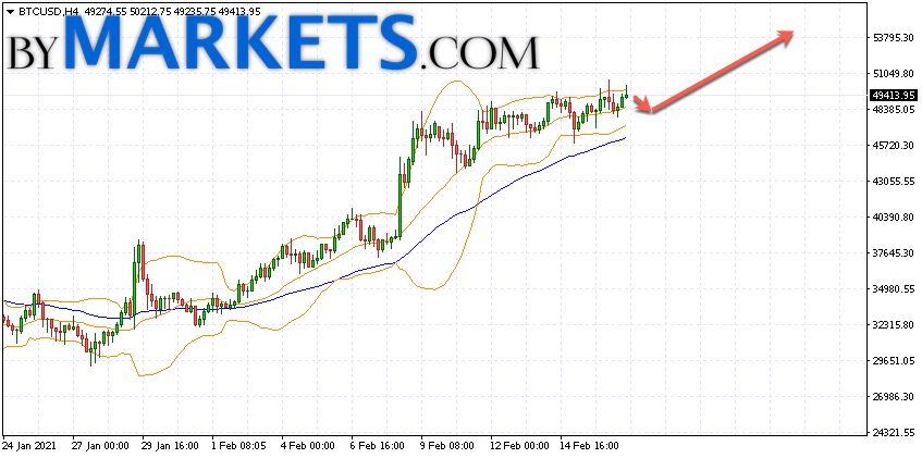 Bitcoin (BTC/USD) forecast and analysis on February 18, 2021
