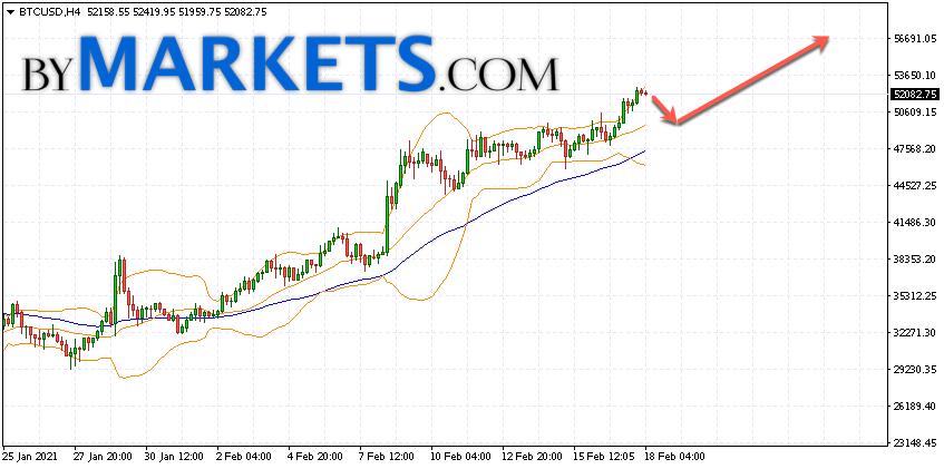 Bitcoin (BTC/USD) forecast and analysis on February 19, 2021