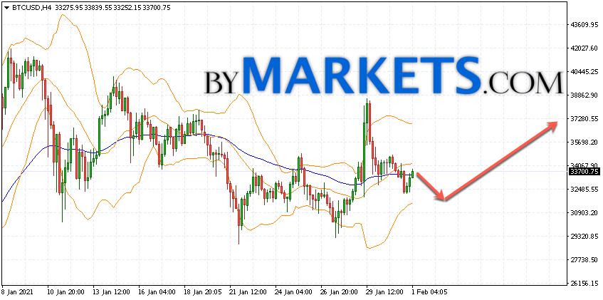 Bitcoin (BTC/USD) forecast and analysis on February 2, 2021
