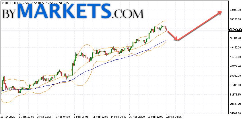 Bitcoin (BTC/USD) forecast and analysis on February 23, 2021