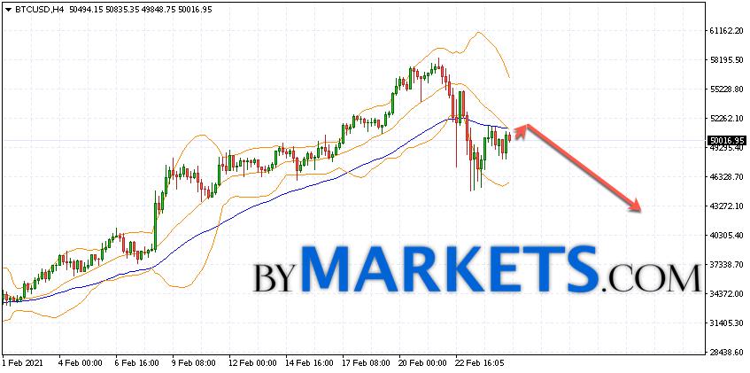 Bitcoin (BTC/USD) forecast and analysis on February 26, 2021
