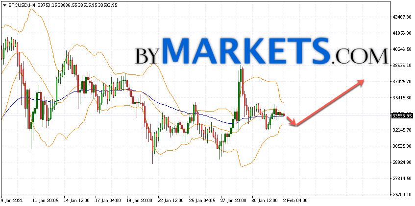 Bitcoin (BTC/USD) forecast and analysis on February 3, 2021