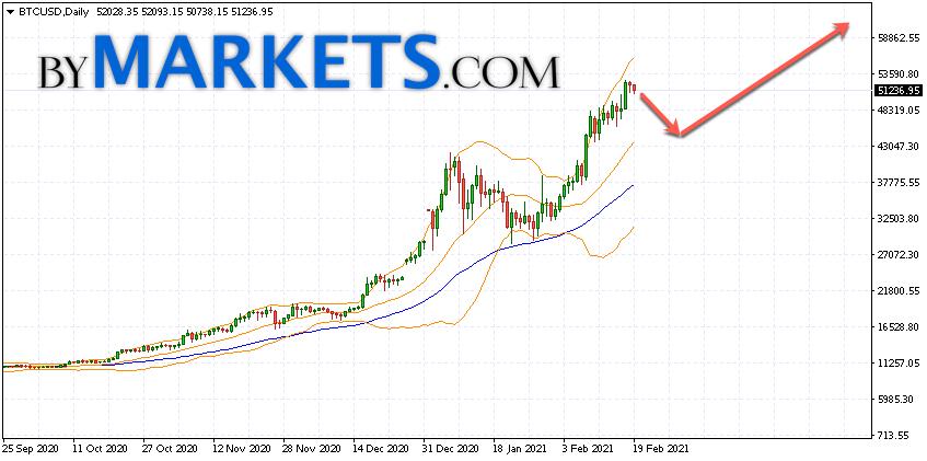 Bitcoin (BTCUSD) forecast on February 22 — 28, 2021