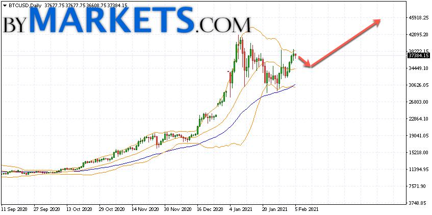 Bitcoin (BTCUSD) forecast on February 8 — 14, 2021