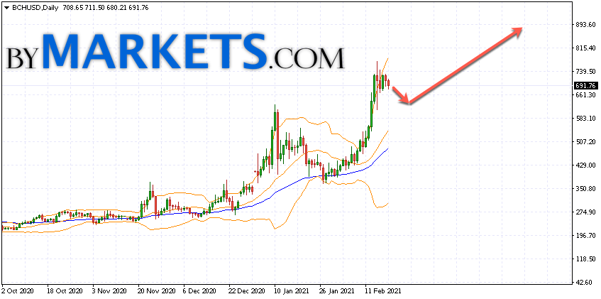 Bitcoin Cash (BCHUSD) forecast on February 22 — 28, 2021