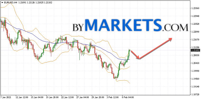 EUR/USD forecast Euro Dollar on February 10, 2021