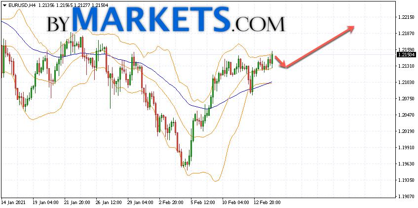 EUR/USD forecast Euro Dollar on February 17, 2021