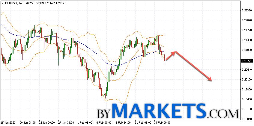 EUR/USD forecast Euro Dollar on February 18, 2021