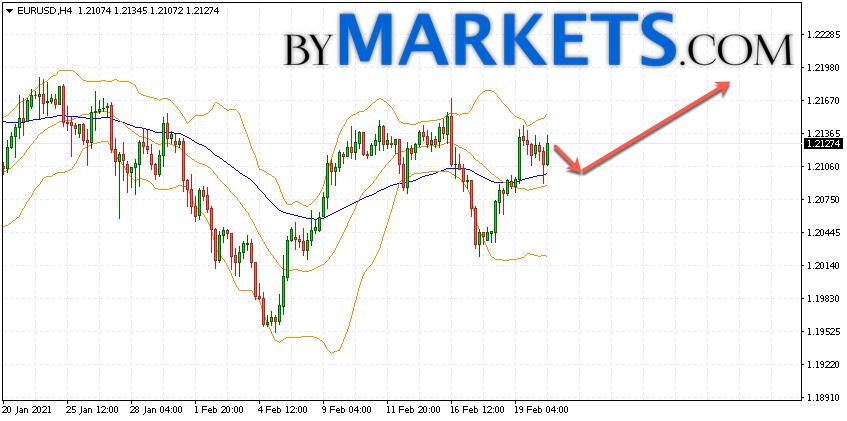 EUR/USD forecast Euro Dollar on February 23, 2021