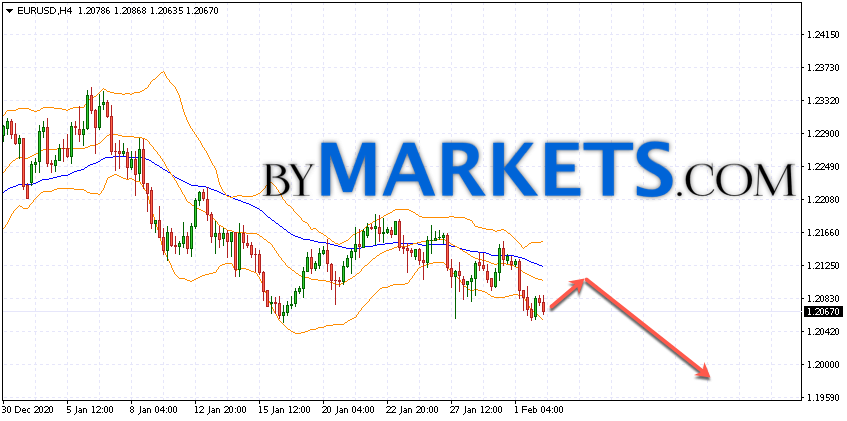 EUR/USD forecast Euro Dollar on February 3, 2021