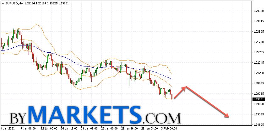 EUR/USD forecast Euro Dollar on February 5, 2021