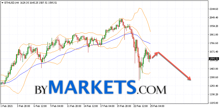 Ethereum (ETH/USD) forecast and analysis on February 26, 2021