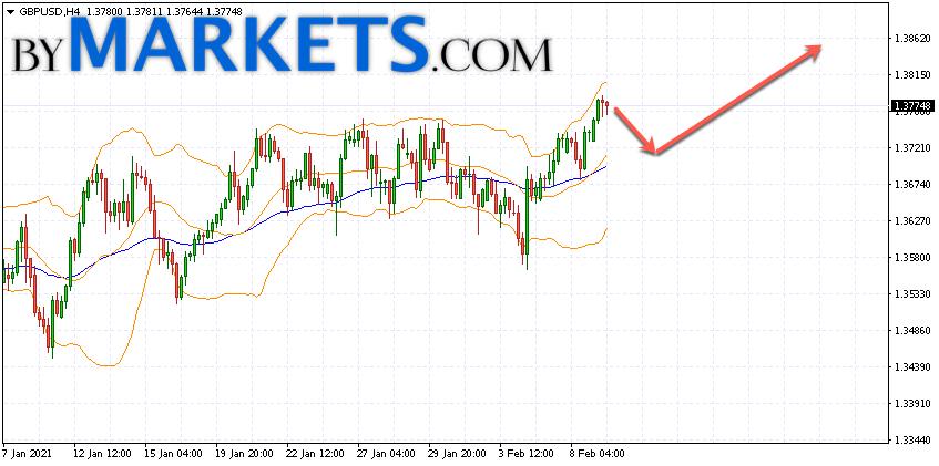 GBP/USD forecast Pound Dollar on February 10, 2021