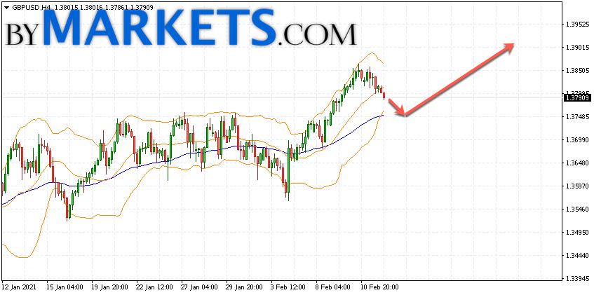 GBP/USD forecast Pound Dollar on February 16, 2021