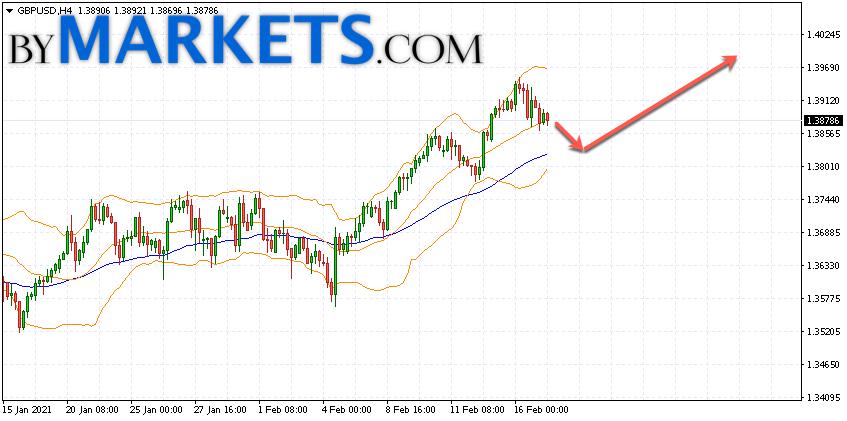 GBP/USD forecast Pound Dollar on February 18, 2021