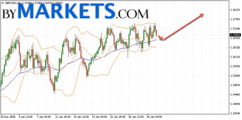 GBP/USD forecast Pound Dollar on February 2, 2021