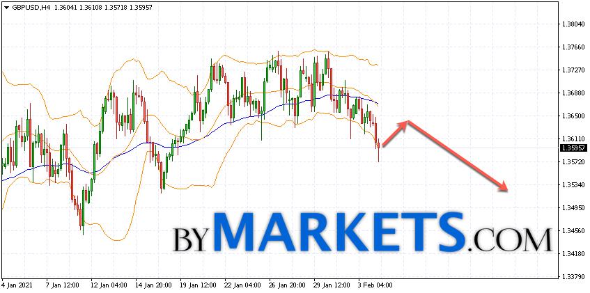 GBP/USD forecast Pound Dollar on February 5, 2021