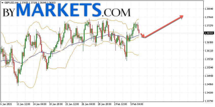 GBP/USD forecast Pound Dollar on February 9, 2021