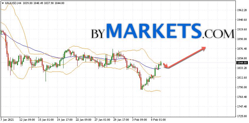 GOLD forecast and XAU/USD analysis on February 10, 2021