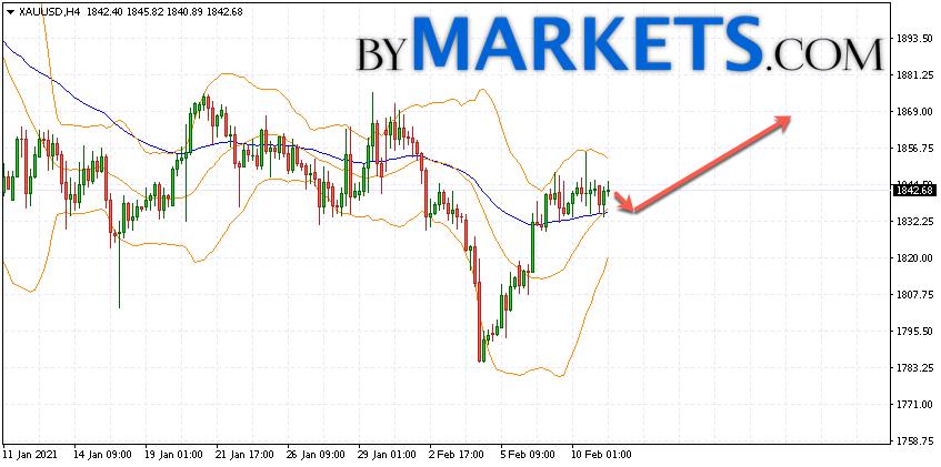 GOLD forecast and XAU/USD analysis on February 12, 2021