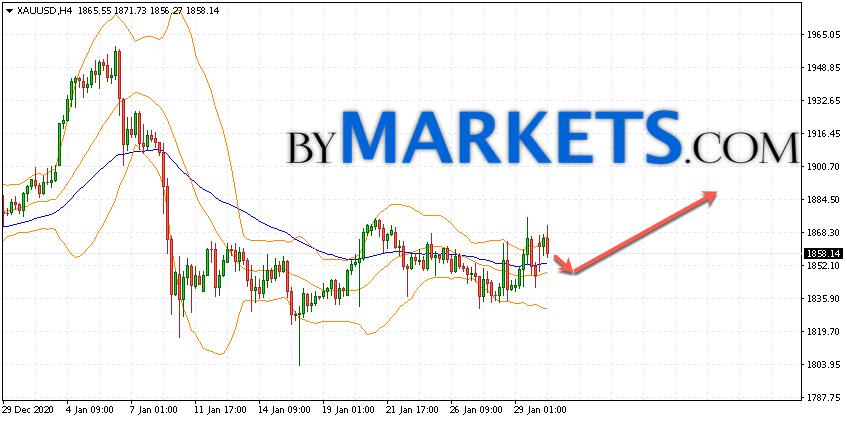 GOLD forecast and XAU/USD analysis on February 2, 2021