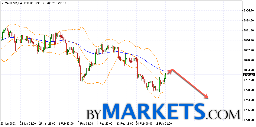 GOLD forecast and XAU/USD analysis on February 23, 2021