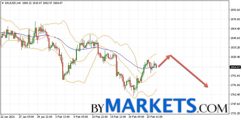 GOLD forecast and XAU/USD analysis on February 25, 2021