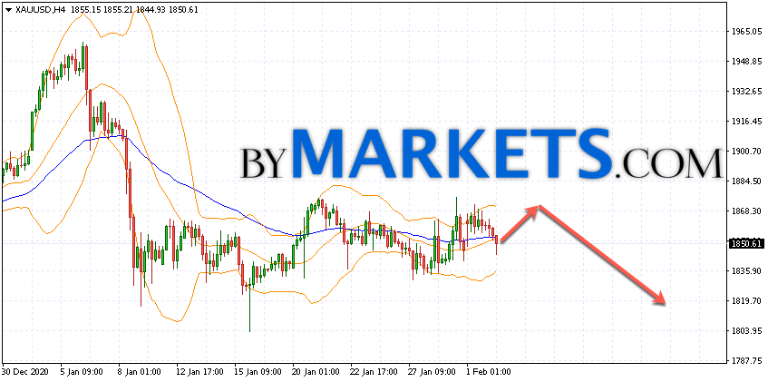 GOLD forecast and XAU/USD analysis on February 3, 2021