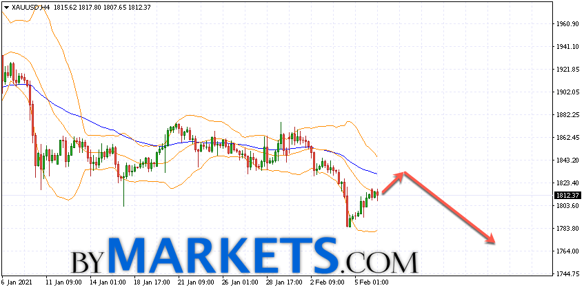 GOLD forecast and XAU/USD analysis on February 9, 2021