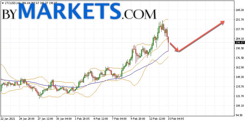 Litecoin (LTC/USD) forecast and analysis on February 16, 2021