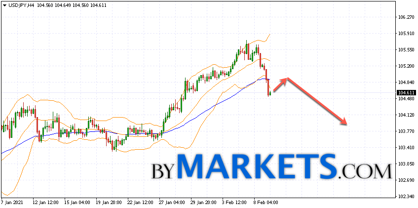 USD/JPY forecast Japanese Yen on February 10, 2021