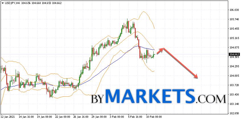 USD/JPY forecast Japanese Yen on February 12, 2021