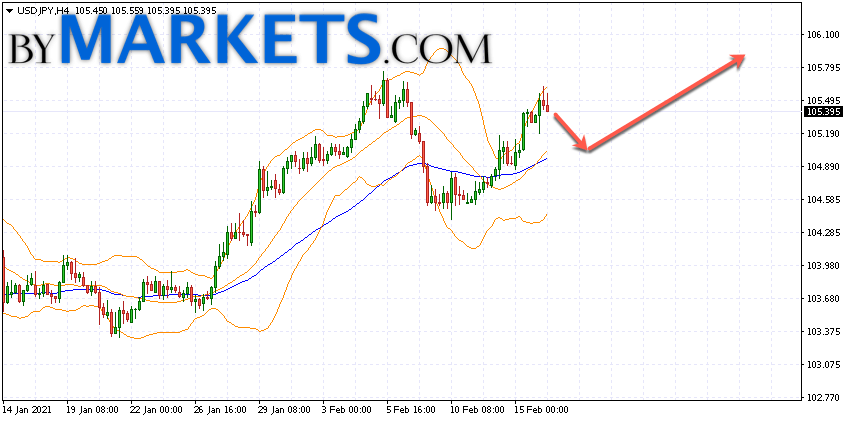 USD/JPY forecast Japanese Yen on February 17, 2021