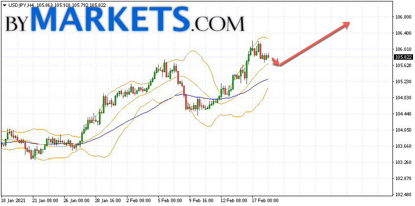USD/JPY forecast Japanese Yen on February 19, 2021USD/JPY forecast Japanese Yen on February 19, 2021