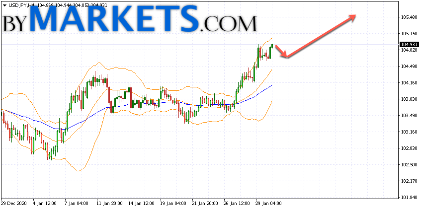 USD/JPY forecast Japanese Yen on February 2, 2021