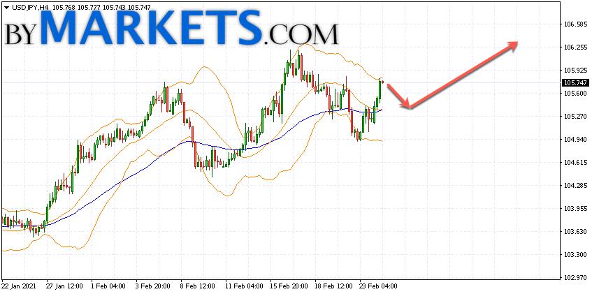 USD/JPY forecast Japanese Yen on February 25, 2021