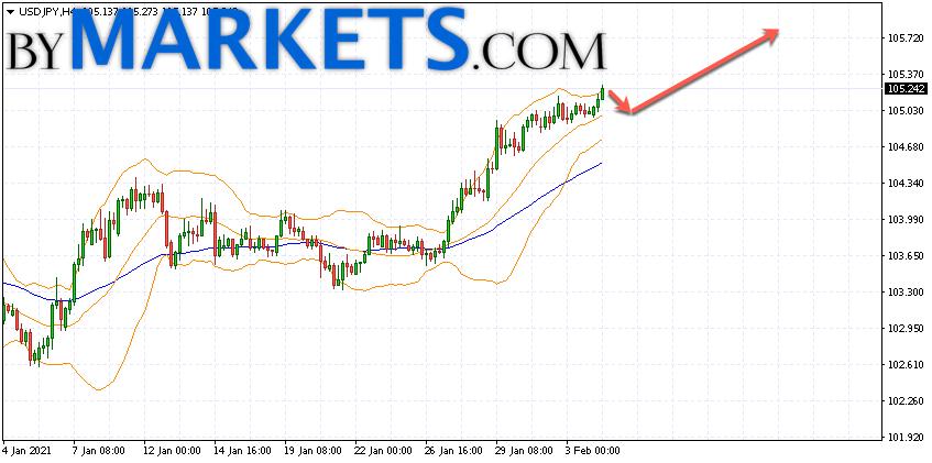 USD/JPY forecast Japanese Yen on February 5, 2021