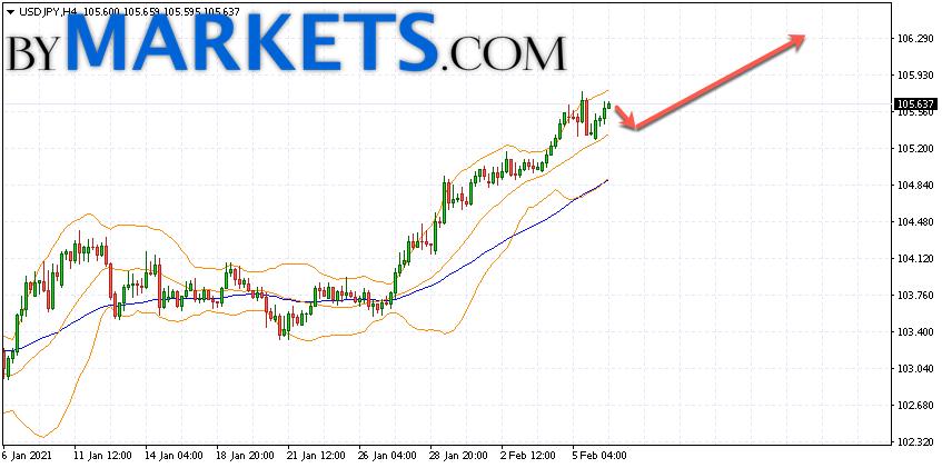 USD/JPY forecast Japanese Yen on February 9, 2021