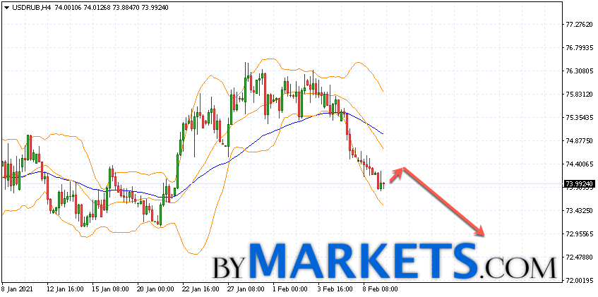 USD/RUB forecast Dollar Ruble on February 10, 2021