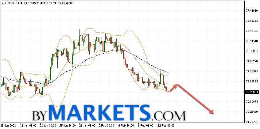 USD/RUB forecast Dollar Ruble on February 16, 2021