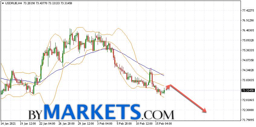 USD/RUB forecast Dollar Ruble on February 17, 2021